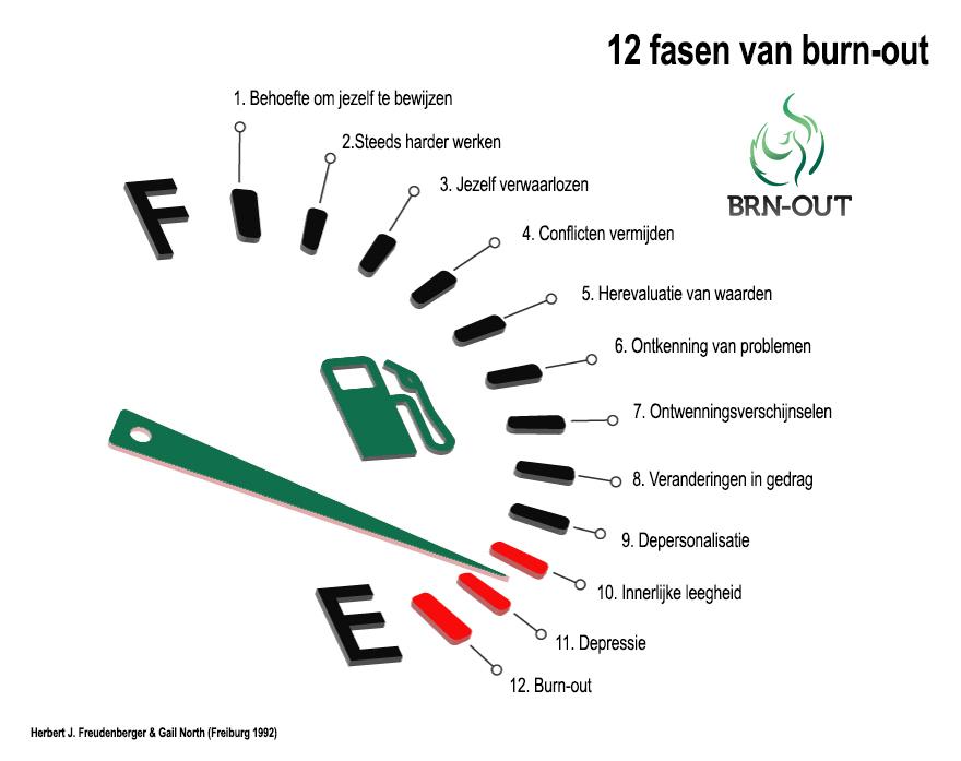 12 Fasen van een burn-out
